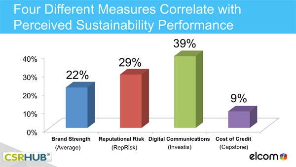 CSR Hub Sustainability Performance Chart
