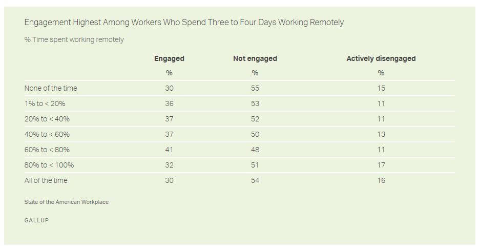Gallup Study - Working Remotely