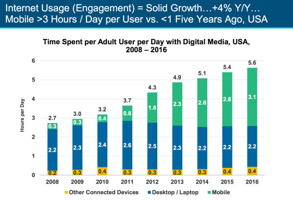 Mobile-friendly Web experiences a marketing must in the smart device era - mobile growth