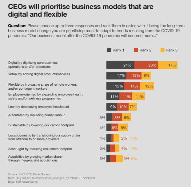 PwC CEO panel survey - CEOs prioritise digital and flexible business models