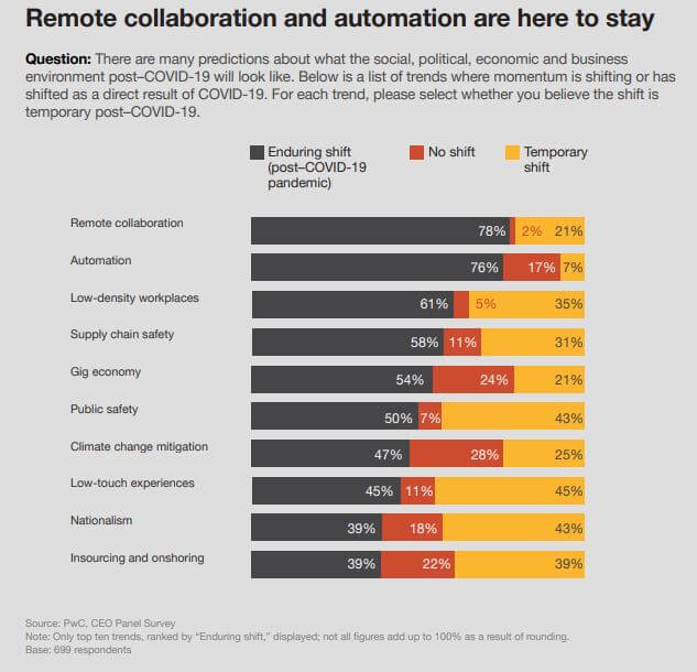 PwC CEO panel survey - remote collaboration and automation