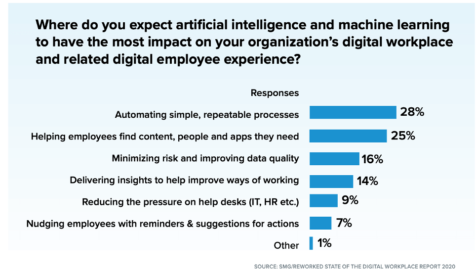 Reworked State of the Digital Workplace Report 2020 - AI