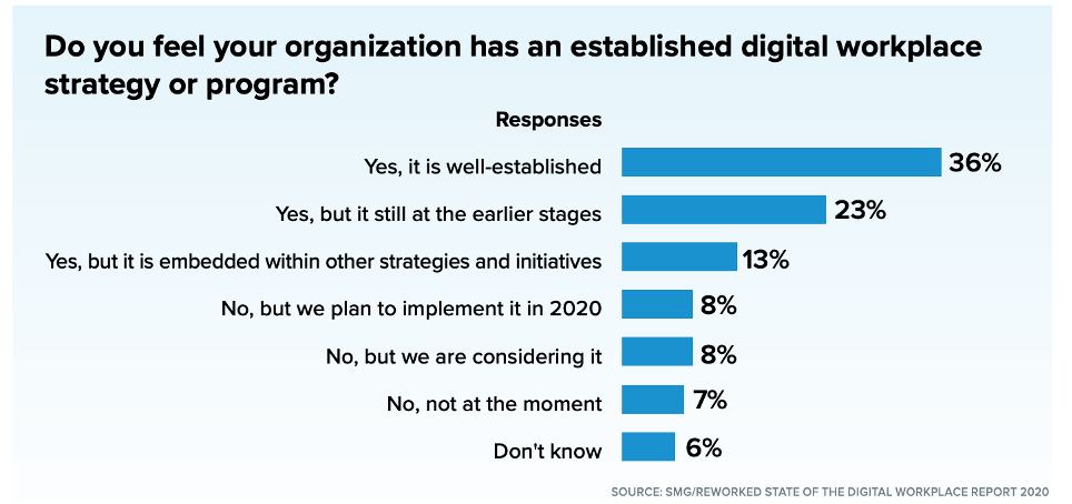 Reworked State of the Digital Workplace Report 2020