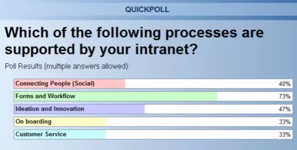 Intranet: 12 Key Business Processes Webinar Video Poll