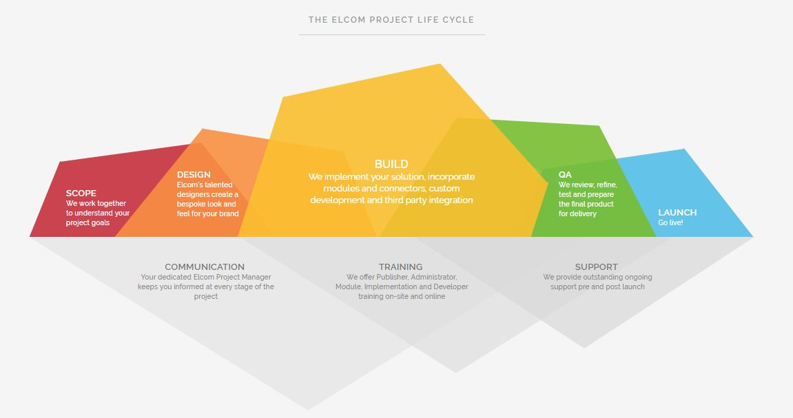 Web-Design-and-Web-Development-Project-Lifecycle