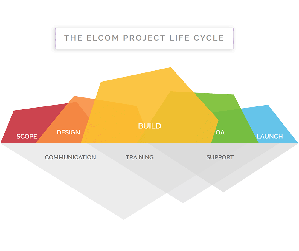 How We Help - The Elcom Project Lifecycle