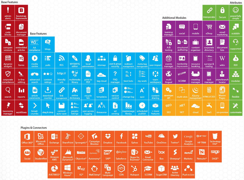 elcomCMS Periodic Table
